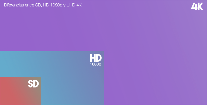 Comprativa entre Resolución 4k, HD 1080p y SD
